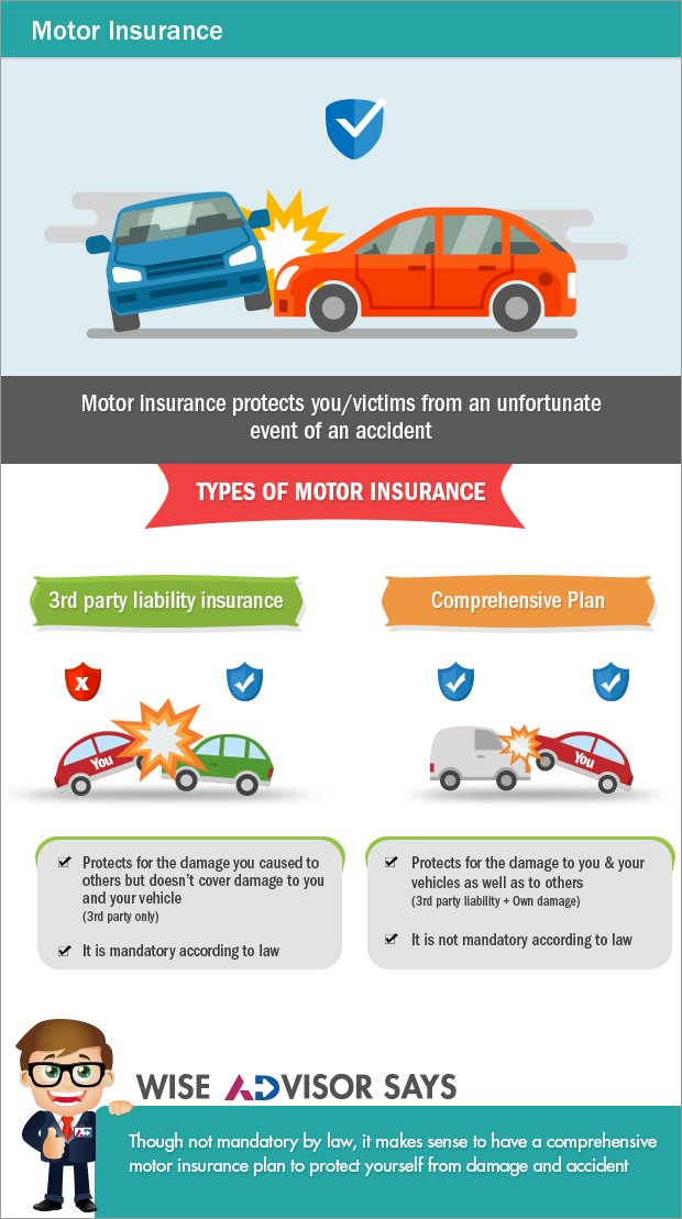 General Insurance Insure Your Future Axisdirect
